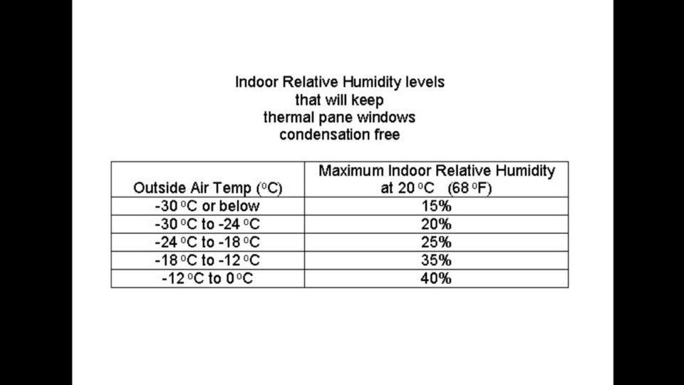 Humidity Control in Winter